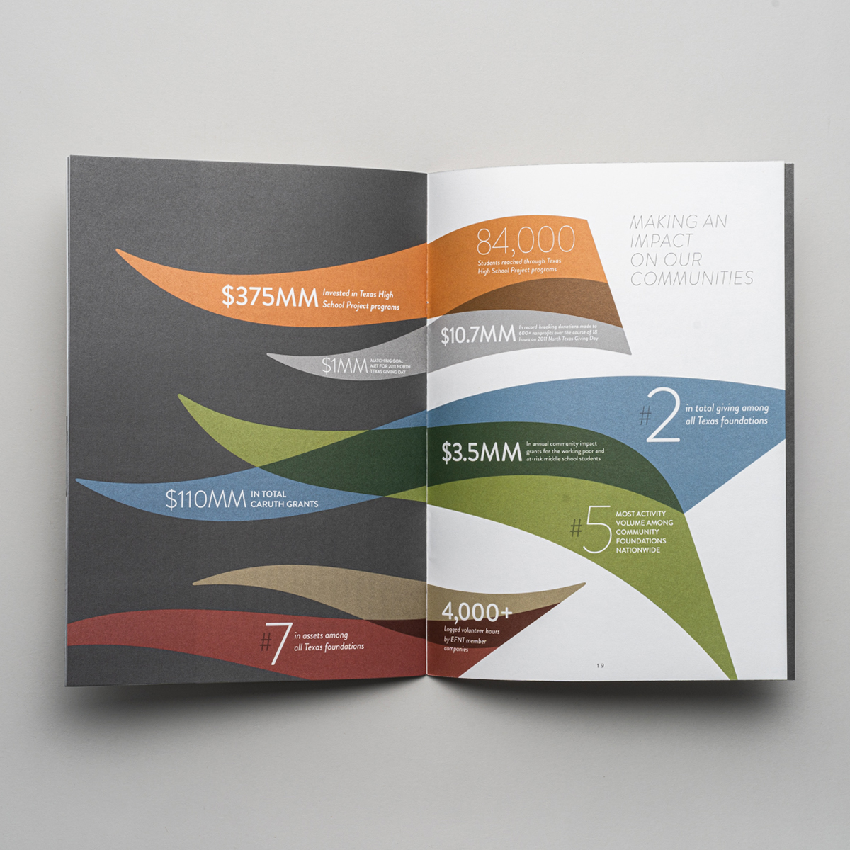 Communities Foundation of Texas Annual Reports